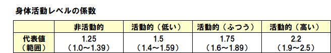 おうち時間の過ごし方(ダイエット編)2